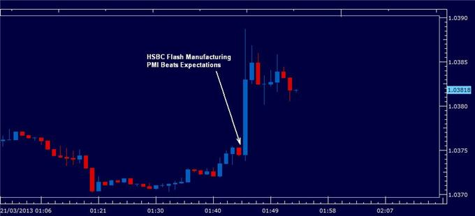 Australian_Dollar_Higher_as_PMI_Indicates_China_Growth_Momentum_body_hsbc_pmi_21_march.png, Australian Dollar Higher as PMI Indicates China Growth Momentum