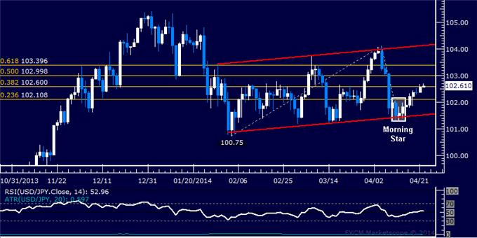 dailyclassics_usd-jpy_body_Picture_8.png, USD/JPY Technical Analysis: Rally Falters Near 101.50