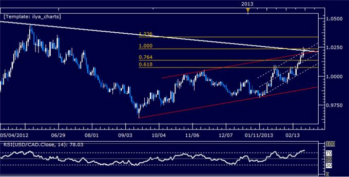 Forex_USDCAD_Technical_Analysis_02.25.2013_body_Picture_5.png, USD/CAD Technical Analysis 02.25.2013