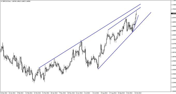 A_Textbook_GBPCAD_Pattern_with_a_Hidden_Twist_body_GuestCommentary_KayeLee_October28B_1.png, A