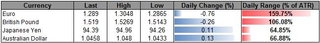 Forex_USD_Rallies_on_Flight_to_Safety-_Euro_Hit_by_Cyprus_Precedence_body_ScreenShot098.png, USD Rallies on Flight to Safety- Euro Hit by Cyprus Precedence