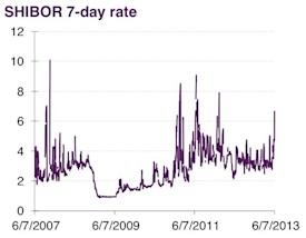 shibor 7-day rate