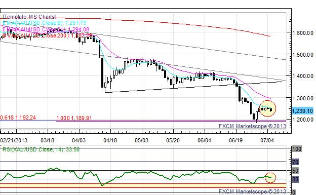 US_Dollar_Edges_Higher_Ahead_of_NFPs_EUR_and_GBP_at_Fresh_July_Lows_body_x0000_i1033.png, US Dollar Edges Higher Ahead of NFPs; EUR and GBP at Fresh July Lows
