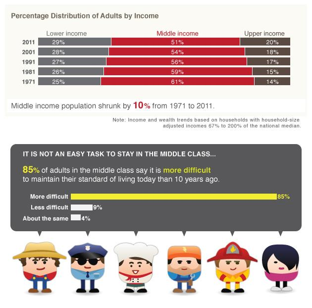 Source: Pew Research 2012 report on social and demographic trends
