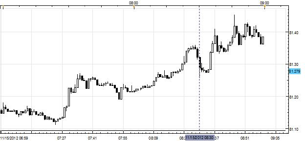 Forex_News_USDJPY_Rallies_Further_After_October_CPI_Jobless_Claims_body_Picture_1.png, Forex News: USD/JPY Rallies Further After October CPI, Jobless Claims