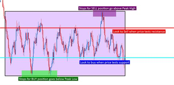 Trading_Ranges_in_Tokyo_body_Picture_10_1.png, Learn Forex: Trading Tokyo Ranges with Price Action