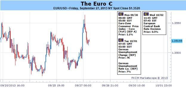 Why_Might_Next_Week_Finally_Bring_Big_Euro_and_US_Dollar_Moves_body_Picture_1.png, Why Might Next Week Finally Bring Big Euro and US Dollar Moves?
