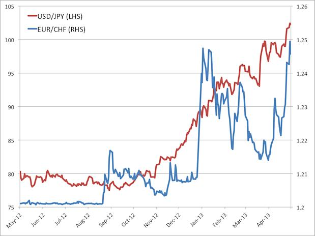 USDJPY and EURCHF currency pairs
