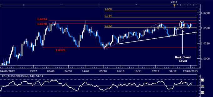 Forex_Analysis_AUDUSD_Classic_Technical_Report_01.23.2013_body_Picture_1.png, Forex Analysis: AUD/USD Classic Technical Report 01.23.2013