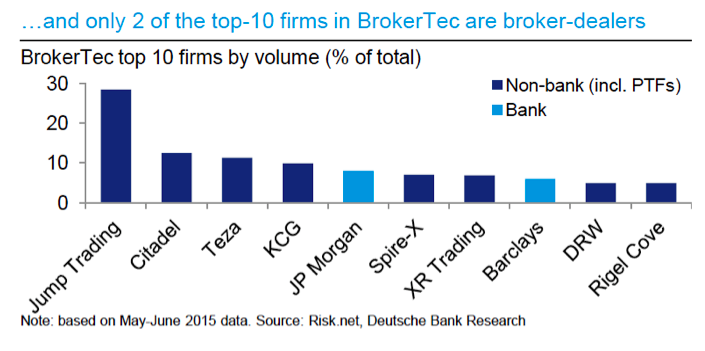 Top bank broker dealers