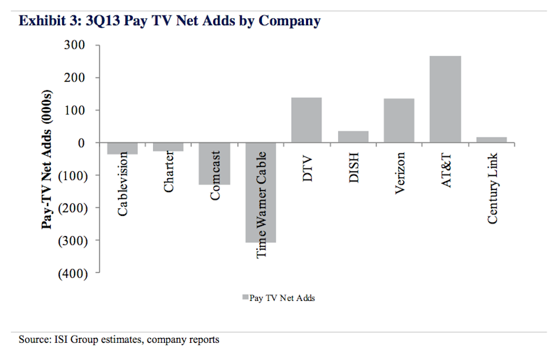 Cable tv company net adds subscribers