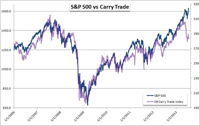 Which_is_Correct_Carry_Trade_Reversal_or_SP_500_Continuation_body_Picture_7.png, Which is Correct - Carry Trade Reversal or S&P 500 Continuation?