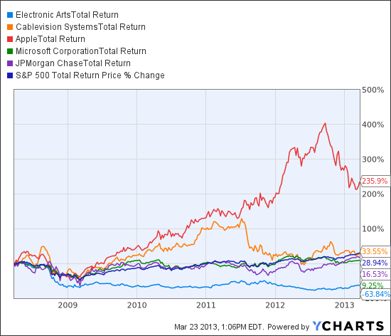 EA Total Return Price Chart