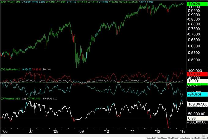 Forex_Analysis_US_Dollar_Speculators_are_Most_Short_Since_April_2011_body_AUD.png, Forex Analysis: US Dollar Speculators are Most Short Since April 2011