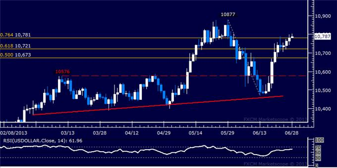 Forex_Dollar_Takes_Aim_at_May_High_SP_500_Extends_Recovery__body_Picture_5.png, Dollar Takes Aim at May High, S&P 500 Extends Recovery