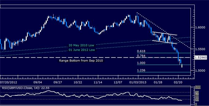 Forex_GBPUSD_Technical_Analysis_02.25.2013_body_Picture_5.png, GBP/USD Technical Analysis 02.25.2013
