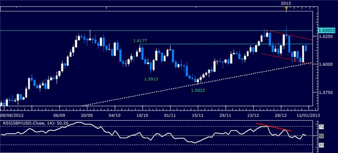 Forex_Analysis_GBPUSD_Mounts_Rebound_from_1.60_body_Picture_1.png, Forex Analysis: GBP/USD Mounts Rebound from 1.60
