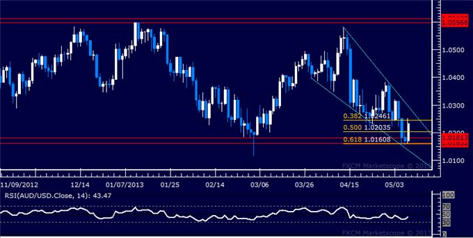 Forex_AUDUSD_Technical_Analysis_05.09.2013_body_Picture_5.png, AUD/USD Technical Analysis 05.09.2013