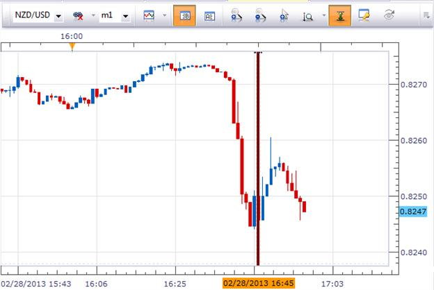 NZD_Terms_of_Trade_body_Picture_1.png, New Zealand Terms of Trade Unexpectedly Falls in Q4