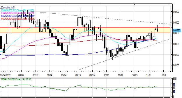 Forex_Gold_Japanese_Yen_Gain_After_US_Election_Fiscal_Cliff_in_Focus_body_Picture_3.png, Forex: Gold, Japanese Yen Gain After US Election; Fiscal Cliff in Focus