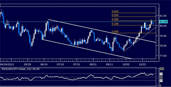 Forex_Analysis_USDJPY_Classic_Technical_Report_11.06.2012_body_Picture_5.png, Forex Analysis: USDJPY Classic Technical Report 11.06.2012