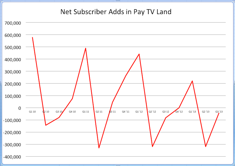cable tv subscribers