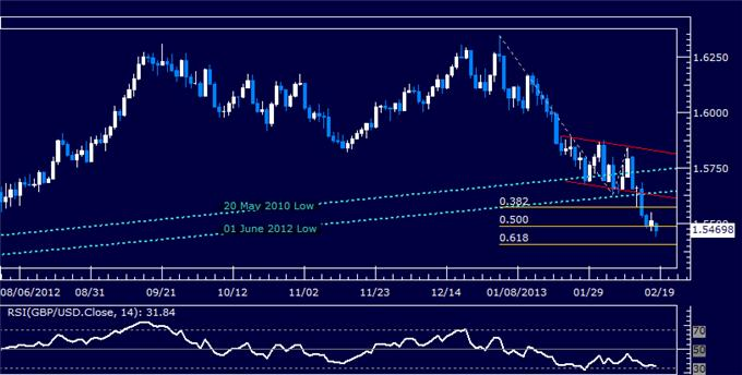 Forex_GBPUSD_Technical_Analysis_02.15.2013_body_Picture_5.png, GBP/USD Technical Analysis 02.15.2013