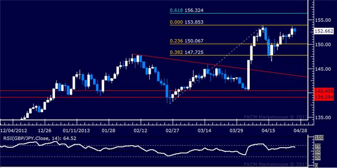 Forex_GBPJPY_Technical_Analysis_04.26.2013_body_Picture_5.png, GBP/JPY Technical Analysis 04.26.2013