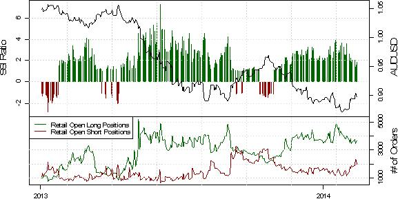 ssi_aud-usd_1_body_Picture_34.png, Australian Dollar Nearing Technical, Sentiment Turning Point at 0.9085