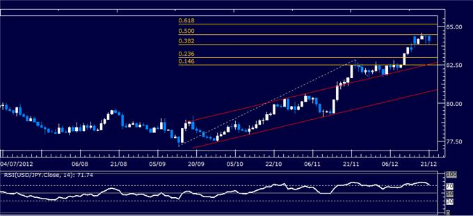 Forex_Analysis_USDJPY_Classic_Technical_Report_12.21.2012_body_Picture_1.png, Forex Analysis: USD/JPY Classic Technical Report 12.21.2012
