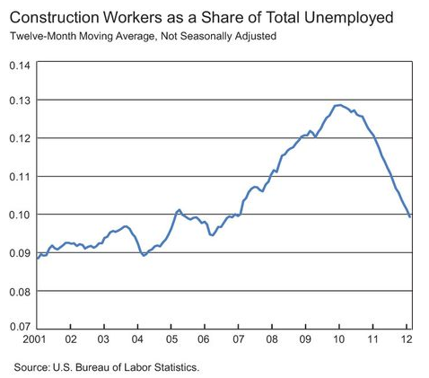 Construction_As_Share_of_Unemployed.png
