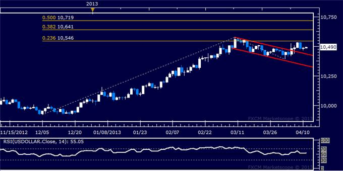 Forex_Dollar_Stalls_at_Resistance_as_SP_500_Accelerates_Higher_Anew_body_Picture_5.png, Dollar Stalls at Resistance as S&P 500 Accelerates Higher Anew