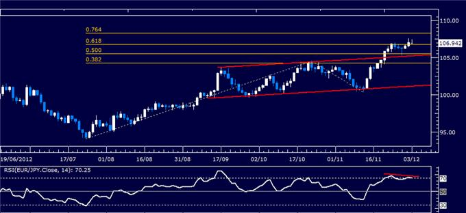 Forex_Analysis_EURJPY_Classic_Technical_Report_12.03.2012_body_Picture_1.png, Forex Analysis: EUR/JPY Classic Technical Report 12.03.2012