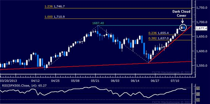 Forex_US_Dollar_Falters_SP_500_Reversal_Hinted_at_May_High_body_Picture_6.png, US Dollar Falters, S&P 500 Reversal Hinted at May High