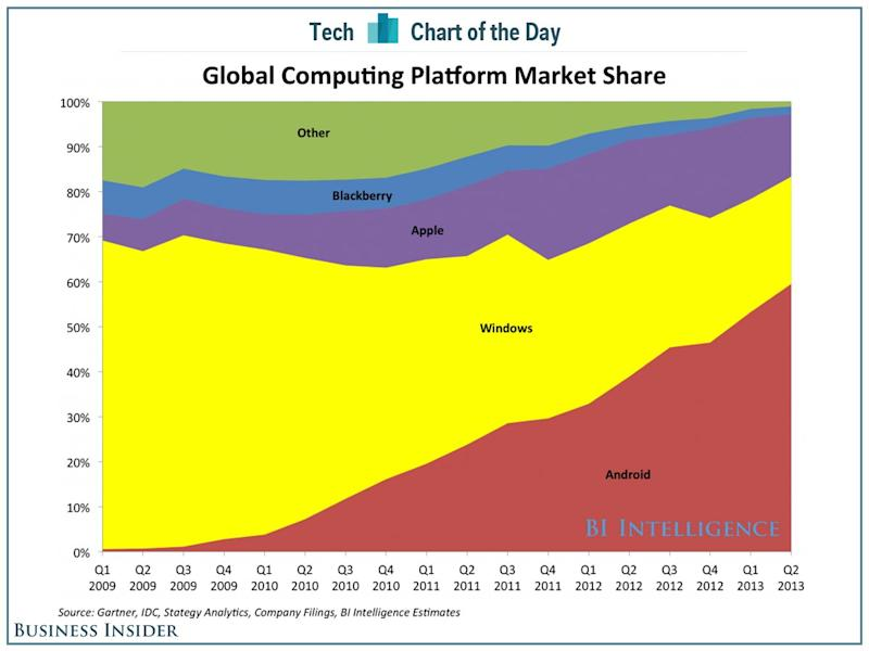 chart of the day computing share