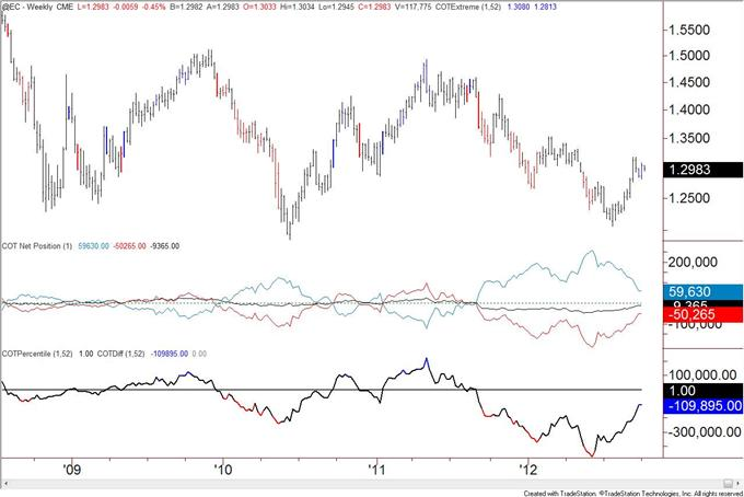 US_Dollar_Trend_Followers_Flip_to_Short_after_Decline__body_eur.png, US Dollar Trend Followers Flip to Short after Decline