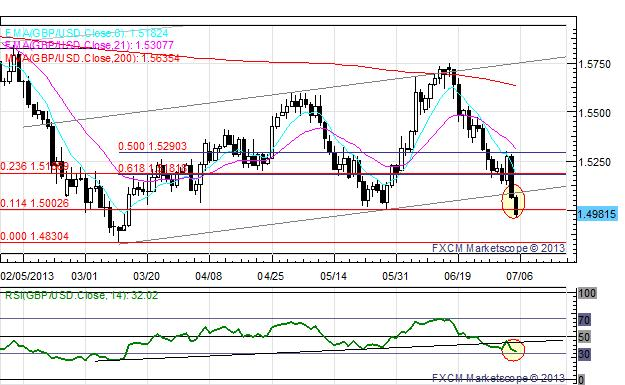 US_Dollar_Edges_Higher_Ahead_of_NFPs_EUR_and_GBP_at_Fresh_July_Lows_body_x0000_i1030.png, US Dollar Edges Higher Ahead of NFPs; EUR and GBP at Fresh July Lows