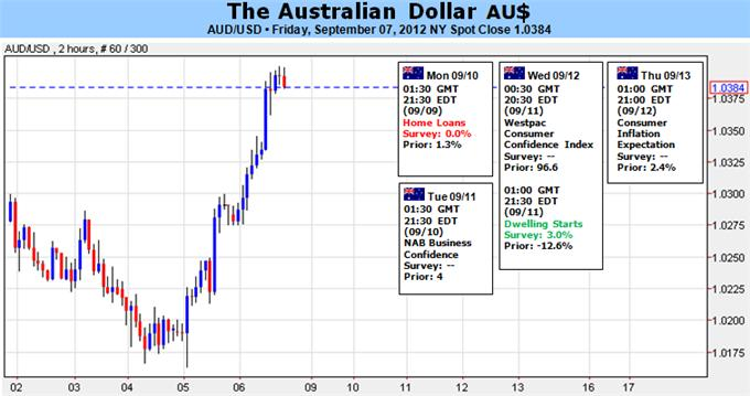 China_Stimulus_Boost_to_Aussie_Temporary_Outlook_Uncertain_body_Picture_1.png, China Stimulus Boost to Aussie Temporary; Outlook Uncertain