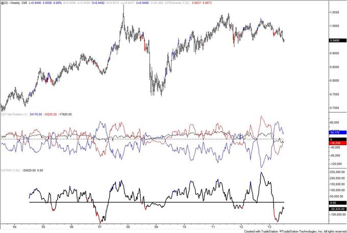 Autralian_Dollar_Positioning_Reaches_Another_Record_body_cad.png, Autralian Dollar COT Positioning Reaches Another Record