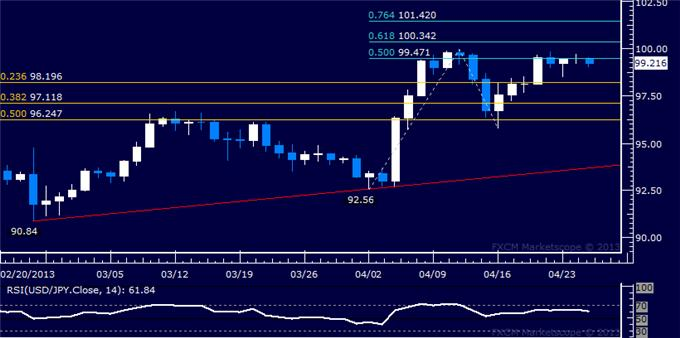 Forex_USDJPY_Technical_Analysis_04.25.2013_body_Picture_5.png, USD/JPY Technical Analysis 04.25.2013