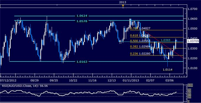 Forex_AUDUSD_Technical_Analysis_03.19.2013_body_Picture_5.png, AUD/USD Technical Analysis 03.15.2013