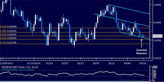 dailyclassics_eur-chf_body_Picture_8.png, EUR/GBP Technical Analysis: Rally Stalls Below 0.88
