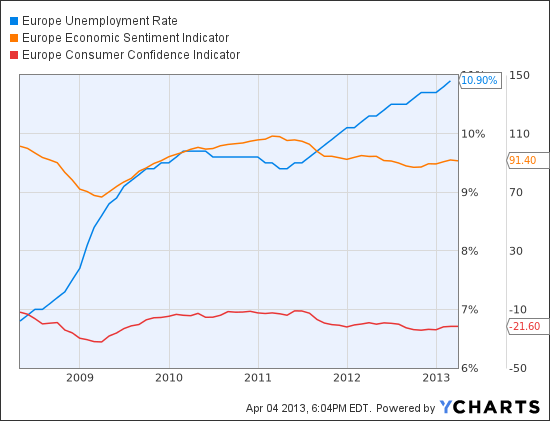 Europe Unemployment Rate Chart