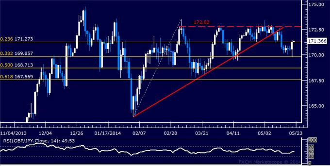 GBP/JPY Technical Analysis – Holding Short Through Bounce