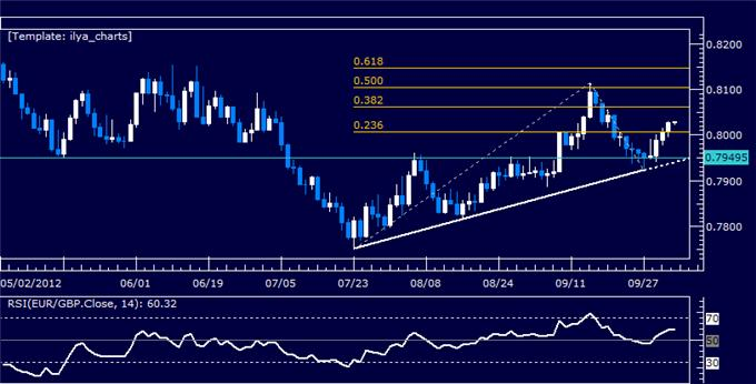 EURGBP_Classic_Technical_Report_10.04.2012_body_Picture_5.png, EURGBP Classic Technical Report 10.04.2012