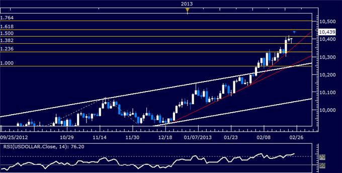 Forex_Dollar_Sets_New_Two-Year_High_SP_500_Aiming_Lower__body_Picture_5.png, Dollar Sets New Two-Year High, S&P 500 Aiming Lower
