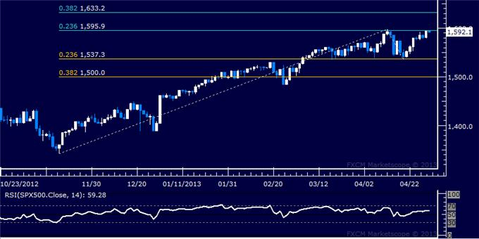 Forex_US_Dollar_Meets_Support_as_SP_500_Nears_Record_High_Anew_body_Picture_6.png, US Dollar Meets Support as S&P 500 Nears Record High Anew