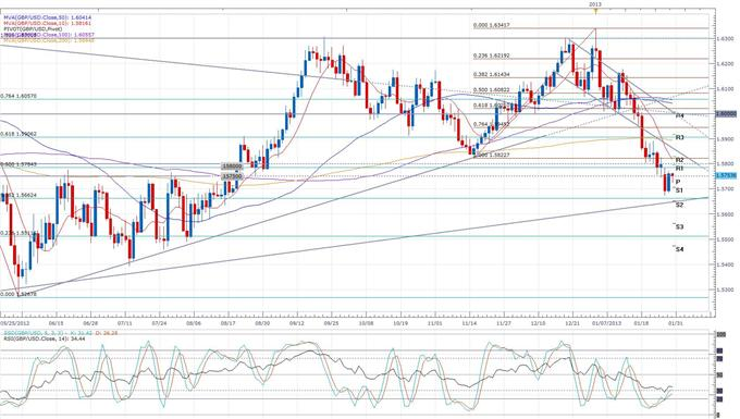 UK_Mortgage_Approvals_Rise_to_an_11-Month_High_body_gbpusd.png, Forex News: UK Mortgage Approvals Rise to an 11-Month High