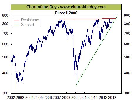 small-cap-etf-russell-2000