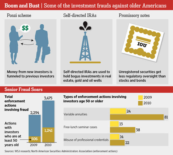 Investment Fraud Targets Older Americans